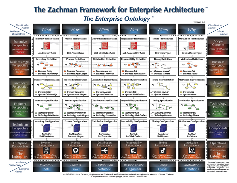 The zachman framework evolution by john p zachman for Zachman framework template