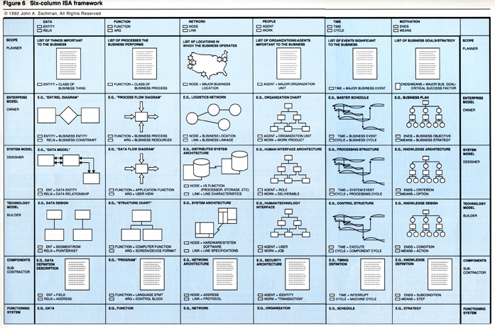 1992: Still Called A Framework For Information Systems Architecture ...