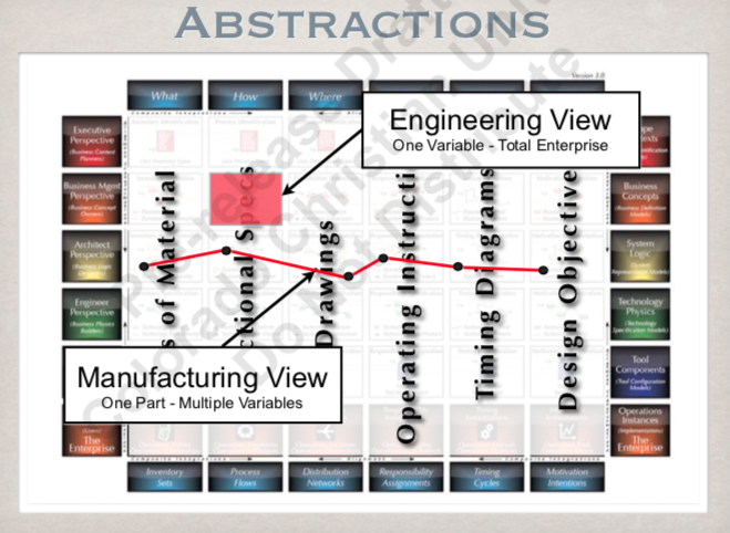 ZF Abstractions